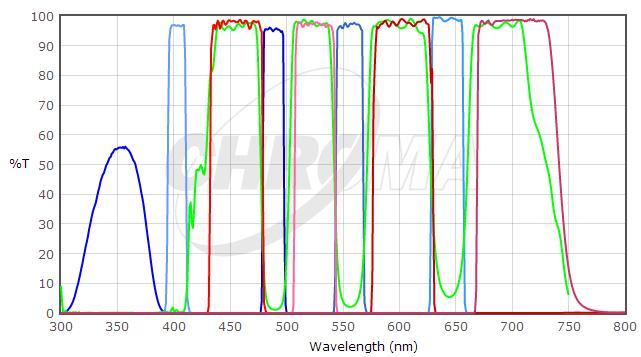 Chroma 四带通荧光滤光片组