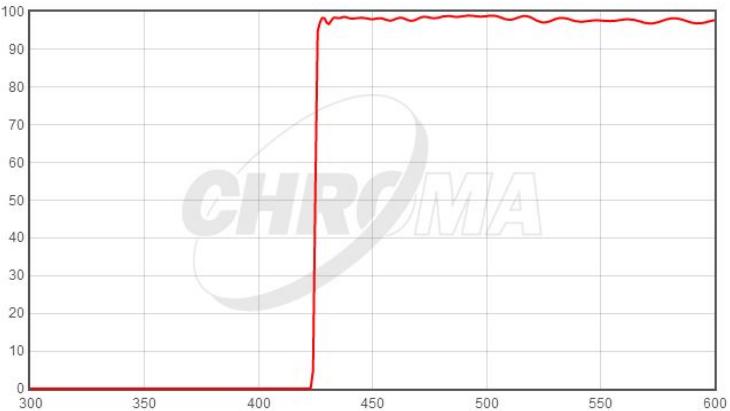 Chroma溅射金属膜长波通/短波通滤光片