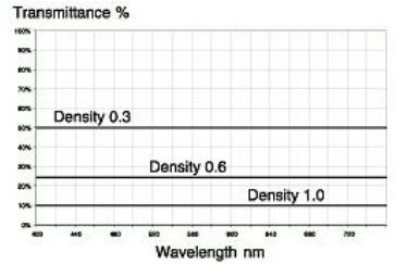 ND红外中性密度滤光片【190nm-16000nm】