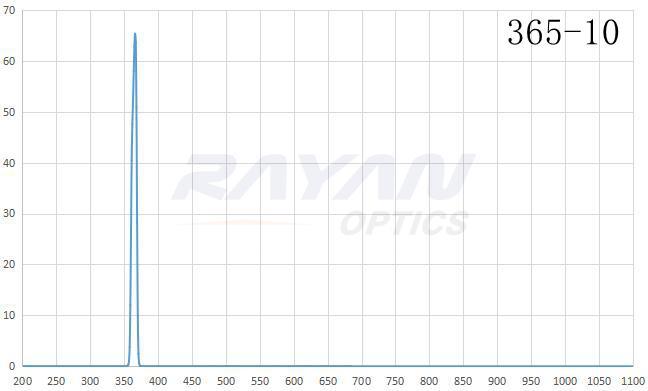 BP365-10汞灯谱线干涉滤光片
