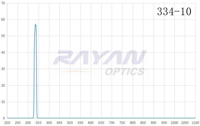 BP334-10汞灯谱线干涉滤光片