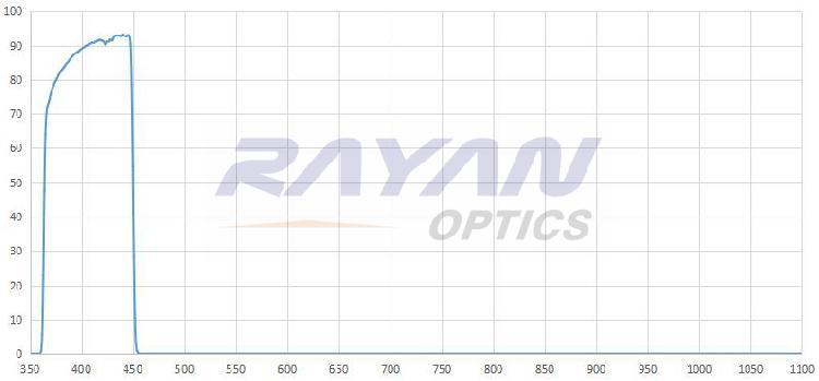 450nm高质量短波通滤光片 高截止 超陡
