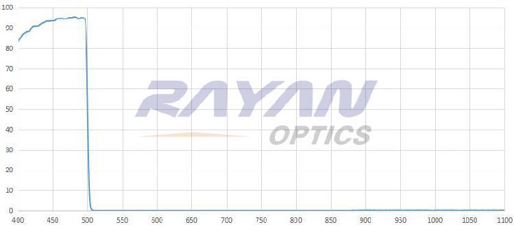500nm高质量短波通滤光片 高截止 超陡