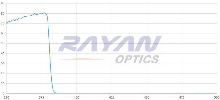 380nm高质量短波通滤光片
