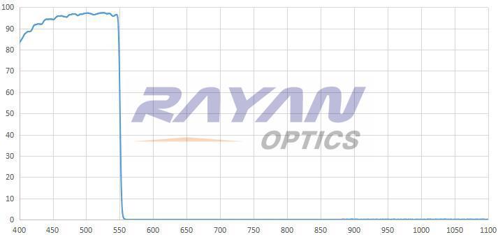 550nm高质量短波通滤光片 高截止 超陡