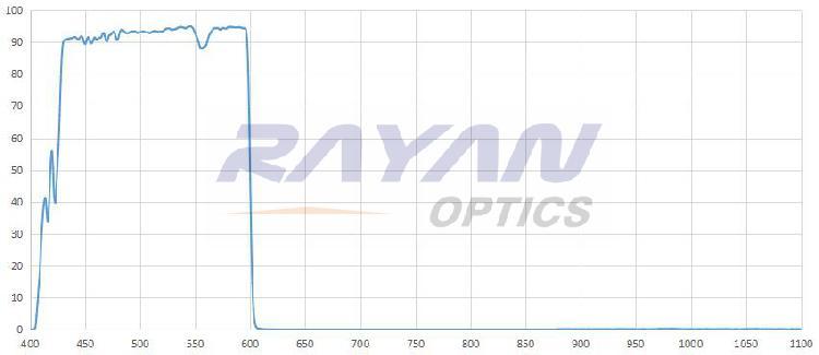 600nm高质量短波通滤光片 高截止 超陡