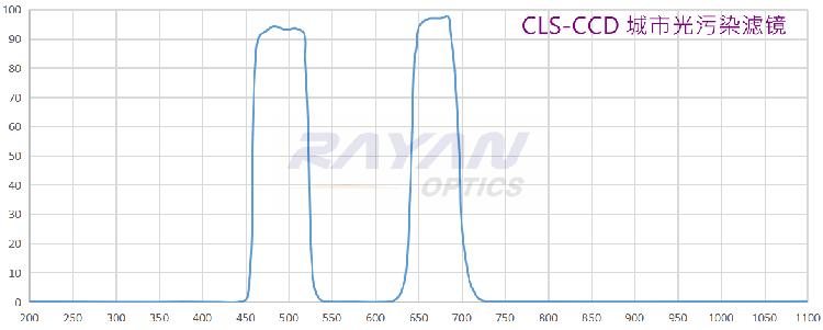 CLS-CCD 城市光污染滤镜(重污染适用,双波长)