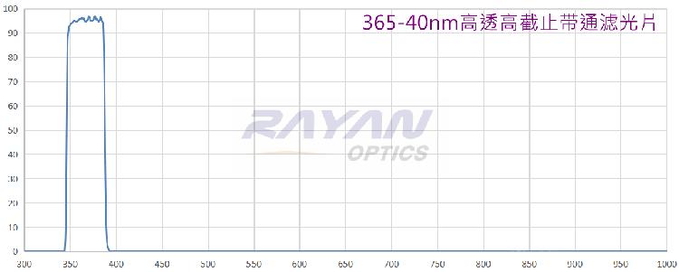 365-40nm高透带通滤光片【替代进口】