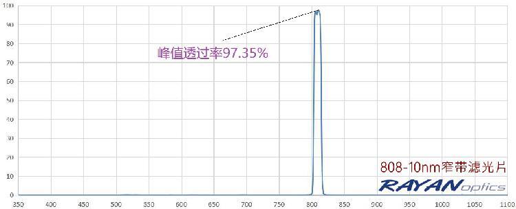 808nm10nm窄带滤光片 超高透过率97.35% 进口滤光片国产化