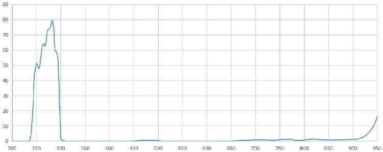 经济型300nm短波通滤光片