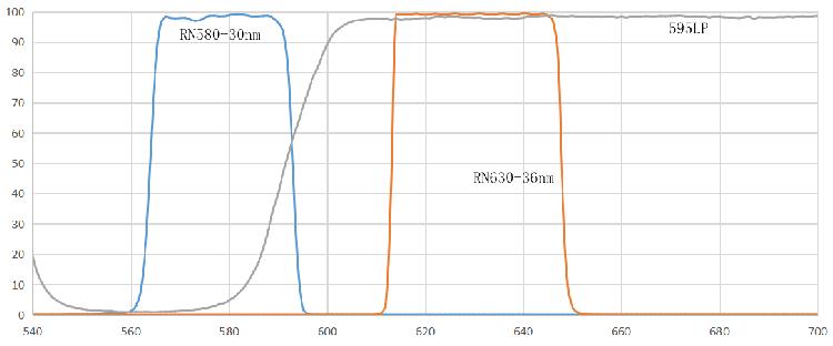 ROX PCR荧光检测滤光片组 瑞研光学