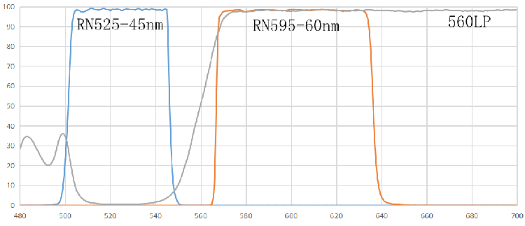 JOE/VIC/HEX/NED/TET/PET/TAMRA荧光染料检测滤光片 荧光PCR分析仪滤光片组 瑞研光学