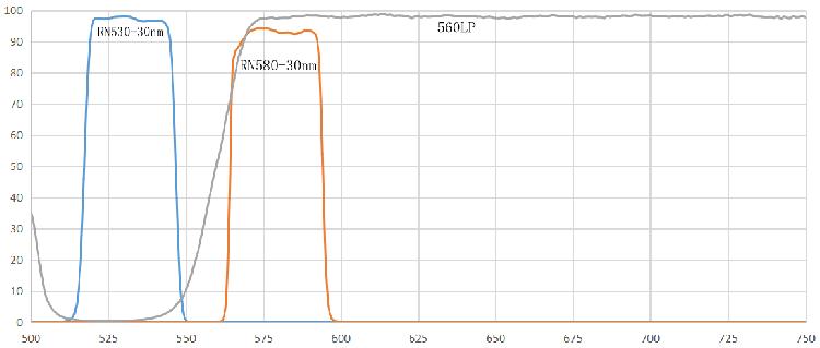 JOE/VIC/HEX/NED/TET荧光染料检测滤光片 荧光PCR分析仪滤光片 瑞研光学