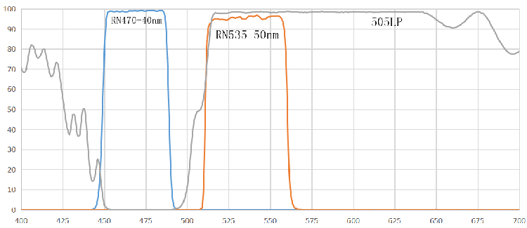 FAM染料 PCR仪专用荧光滤光片组 新型冠状病毒肺炎检测滤光片 瑞研光学