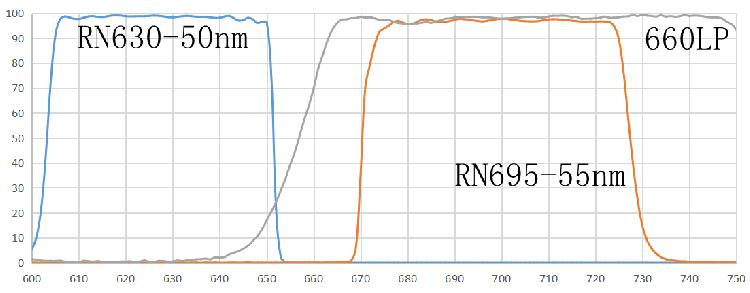 Cy-5 PCR荧光检测滤光片组 瑞研光学